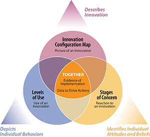 A triangle graphic displays how the three dimensions of the Concerns-Based Adoption Model together can provide evidence of implementation and data to drive actions. In one corner, Innovation Configurations describe and provide a picture of an innovation. In a second corner, Levels of Use depicts the use of an innovation and the individual behaviors of a person implementing an innovation. In a third corner, the Stages of Concern identifies individual attitudes and beliefs of people implementing an innovation so you can understand and address their concerns.