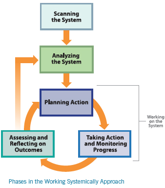 A diagram of the phases of the Working Systemically approach shows a cycle of Scanning the SYstem, Analyzing the System, Planning Action, Taking Action, and Rssessing and Reflecting on Ourcomes.