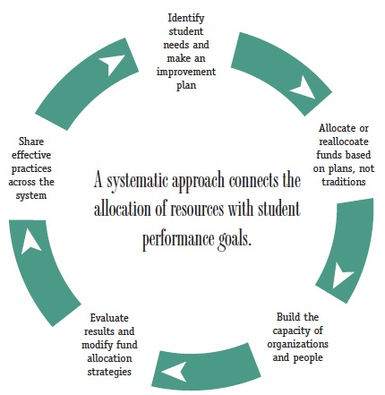 A diagram with a circle has text in the center that states: A systematic approach connects the  allocation of resources with student performance goals. Arounds the edges of the circle is the text: Identify student needs and make an improvement plan; Allocate or reallocate funds based on plans, not traditions; Build the capacity of organizations and people; Evaluate results and modify fund allocation strategies; and Share effective practices across the system