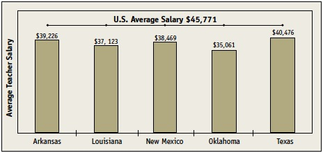 A series of 5 bar charts compares the U.S. Average Salary of $45,771 to the average salaries of five states. The average salary in Arkansas is $39,226; in Louisiana it is $37,123; in New Mexico it is $38,469; in Oklahoma it is $35,061; and in Texas it is $40,476.
