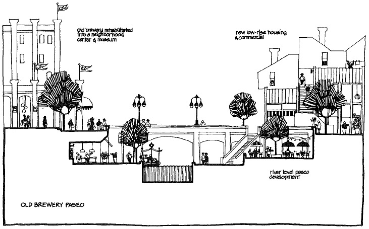 An image showing a cross-section of the San Antonio riverwalk. The old brewery is reestablished as a museum and neighborhood center.