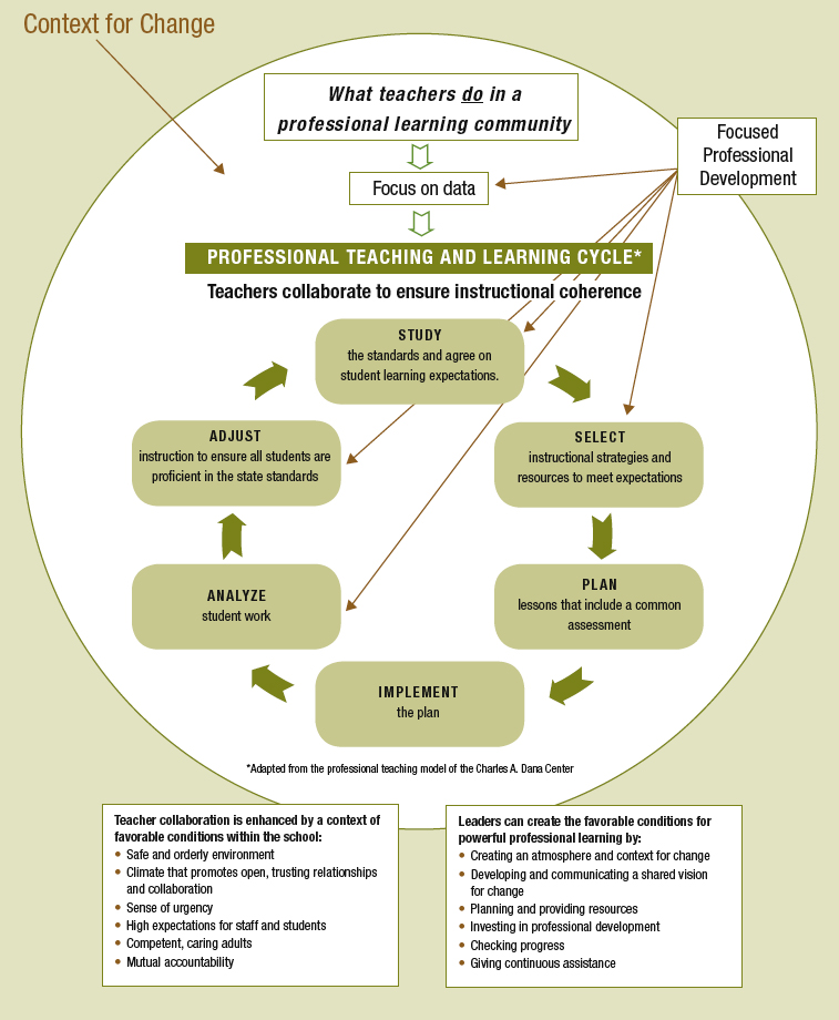 The Professional Teaching And Learning Cycle Implementing A