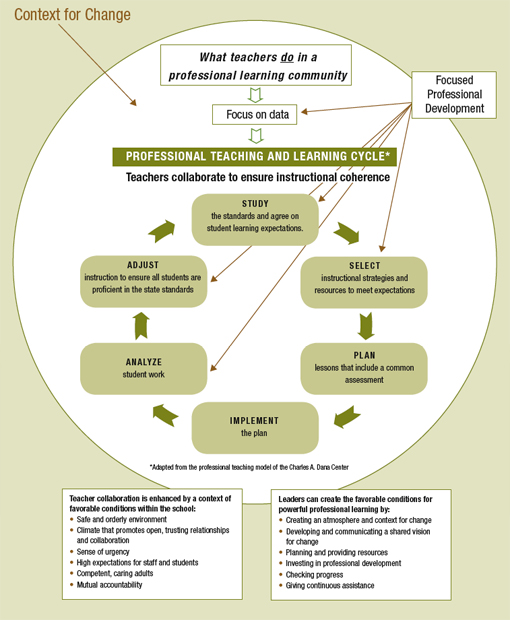 a diagram shows the context for change in the Professional Tecahing and Learning Cycle.